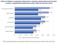 Wykres 2. Mediany wynagrodzeń w najwyżej i najniżej opłacanych branżach  w Łodzi i w woj.
