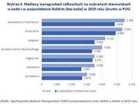 Wykres 3. Mediany wynagrodzeń całkowitych na wybranych stanowiskach  w Łodzi i w województwie