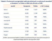 Tabela 3. Porównanie wynagrodzeń w wybranych zawodach w Szwajcarii i w Polsce w 2018 roku