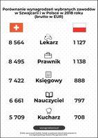 Porównanie wynagrodzeń w wybranych zawodach w Szwajcarii i w Polsce