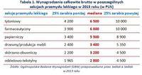 Wynagrodzenia całkowite brutto w poszczególnych  sekcjach przemysłu lekkiego