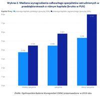 Wykres 2. Mediana wynagrodzenia specjalistów zatrudnionych w firmach o różnym kapitale