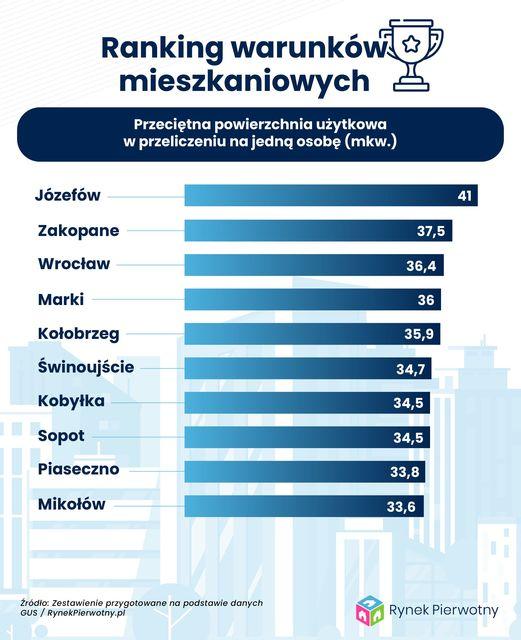 Warunki mieszkaniowe w Polsce. Jak wypadła analiza 218 miast?