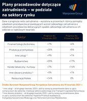 Plany pracodawców dotyczące zatrudnienia w podziale na sektory rynku
