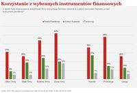 Korzystanie z wybranych instrumentów finansowych