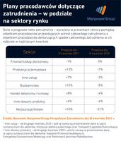 Plany pracodawców dotyczące zatrudnienia w podziale na sektory III kw. 2021