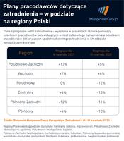 Plany pracodawców dotyczące zatrudnienia w podziale na regiony Polski