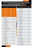 Ranking awaryjności samochodów - zawieszenie