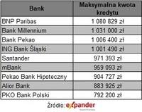 Maksymalna kwota kredytu dla 4-osobowej rodziny z dochodem 10 000 zł netto