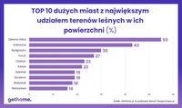 TOP 10 miast w Polsce z największym udziałem terenów leśnych