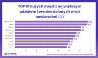 TOP 10 miast w Polsce z największym udziałem terenów zielonych