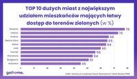 TOP 10 miast w Polsce z najłatwiejszym dostępem do terenów zielonych