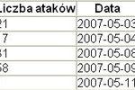 Ewolucja złośliwego oprogramowania IV-VI 2007