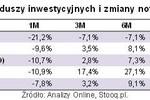 Inwestowanie w złoto z ryzykiem lub bez