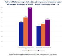 Wykres 2. Mediana wynagrodzeń osób z różnym poziomem znajomości języka angielskiego