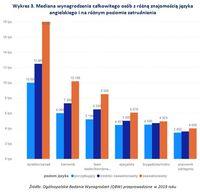 Wykres 3. Mediana wynagrodzenia na różnym poziomie zatrudnienia