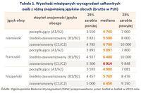 Tabela 1. Wysokość miesięcznych wynagrodzeń osób z różną znajomością języków obcych